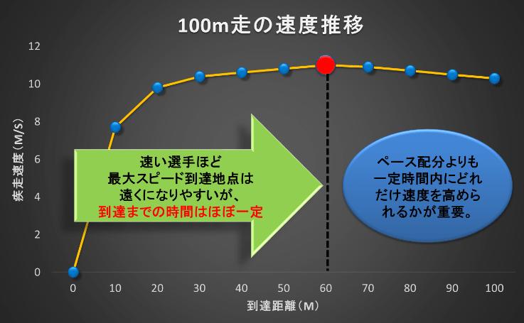 100m走のレースパターン - 陸上競技の理論と実践~Sprint & Conditioning~