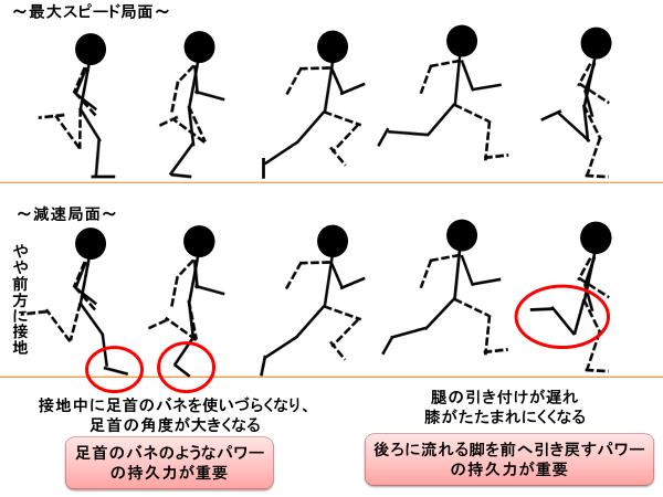 陸上短距離 100m 200m 400m における後半の速度低下を改善させたい人