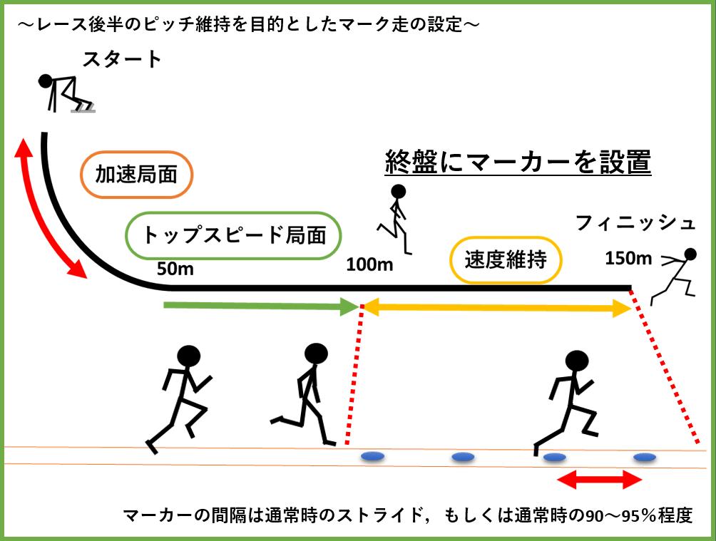 陸上短距離選手におけるマーク走のやり方と意識、期待できる効果について